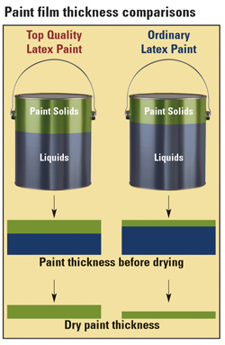 paint film thickness comparisons