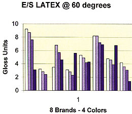E/S Latex @ 60 degrees