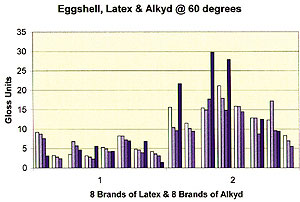 Eggshell, Latex & Alkyd @ 60 degrees