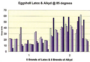 Eggshell, Latex & Alkyd @ 85 degrees