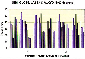 Semi-Gloss, Latex & Alkyd @ 60 degrees